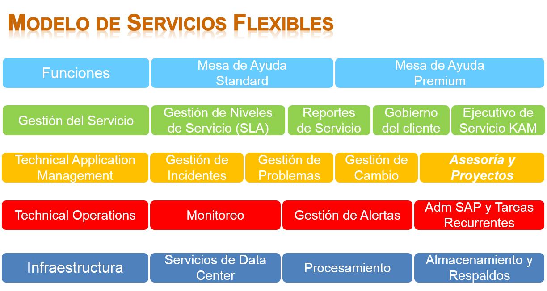 modelo de servicios flexibles