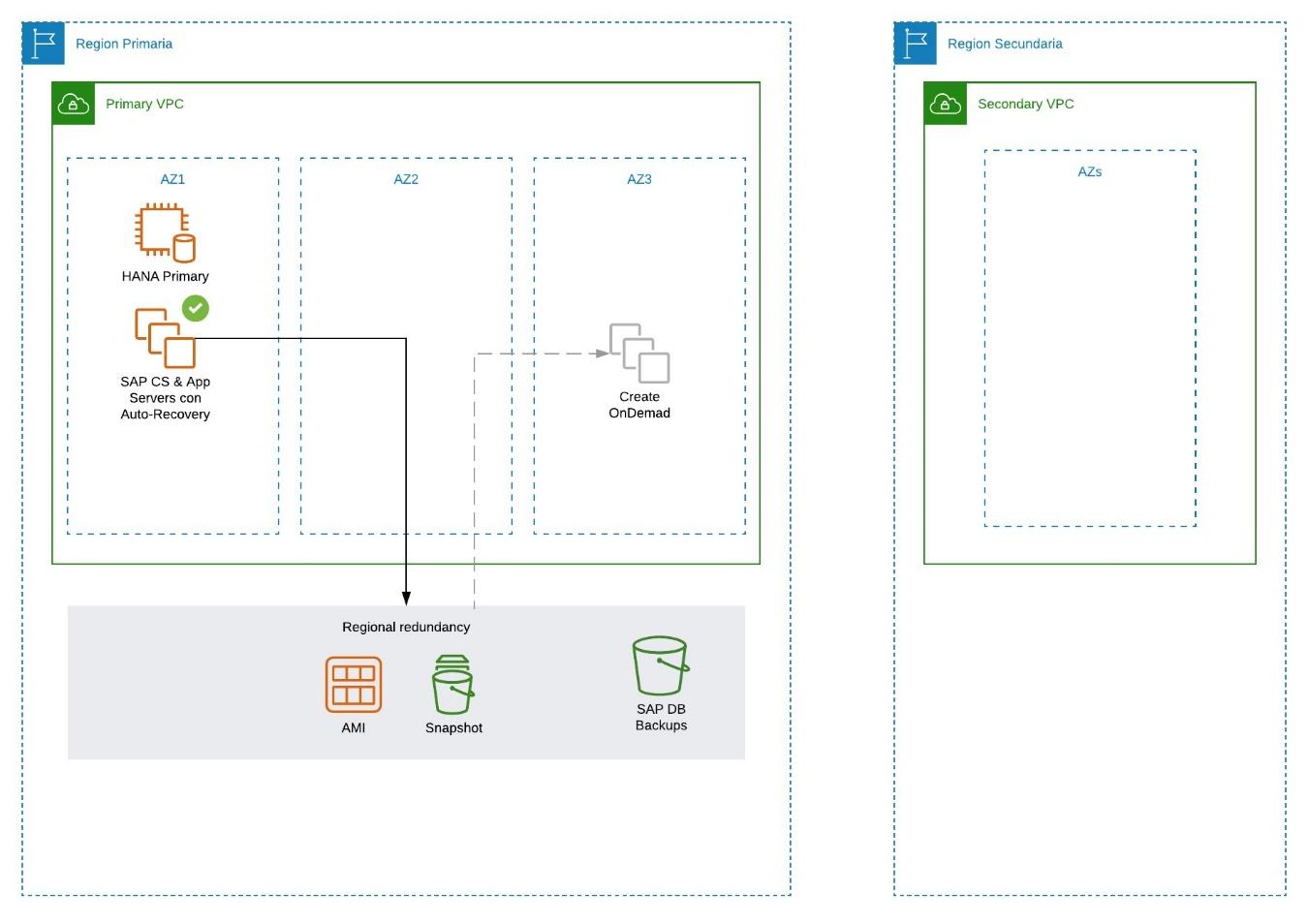 Optimización-de-costos-para-servicios-SAP-en-AWS